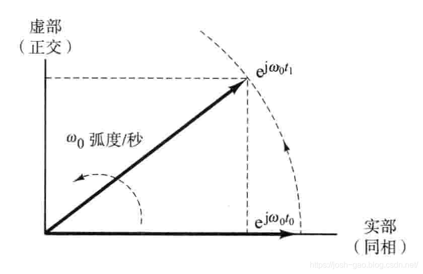 4.2-正弦信号的相量表示