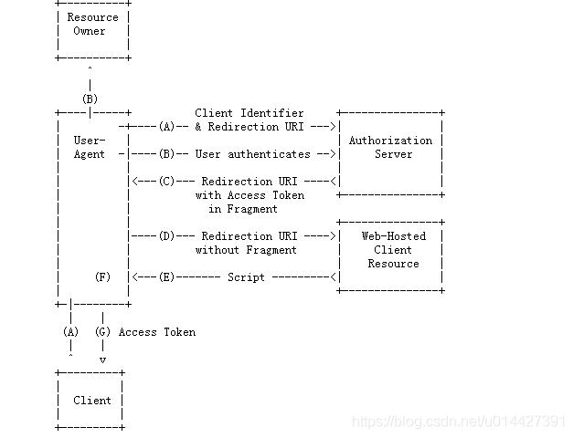 OAuth2.0系列之基本概念和运作流程(一)