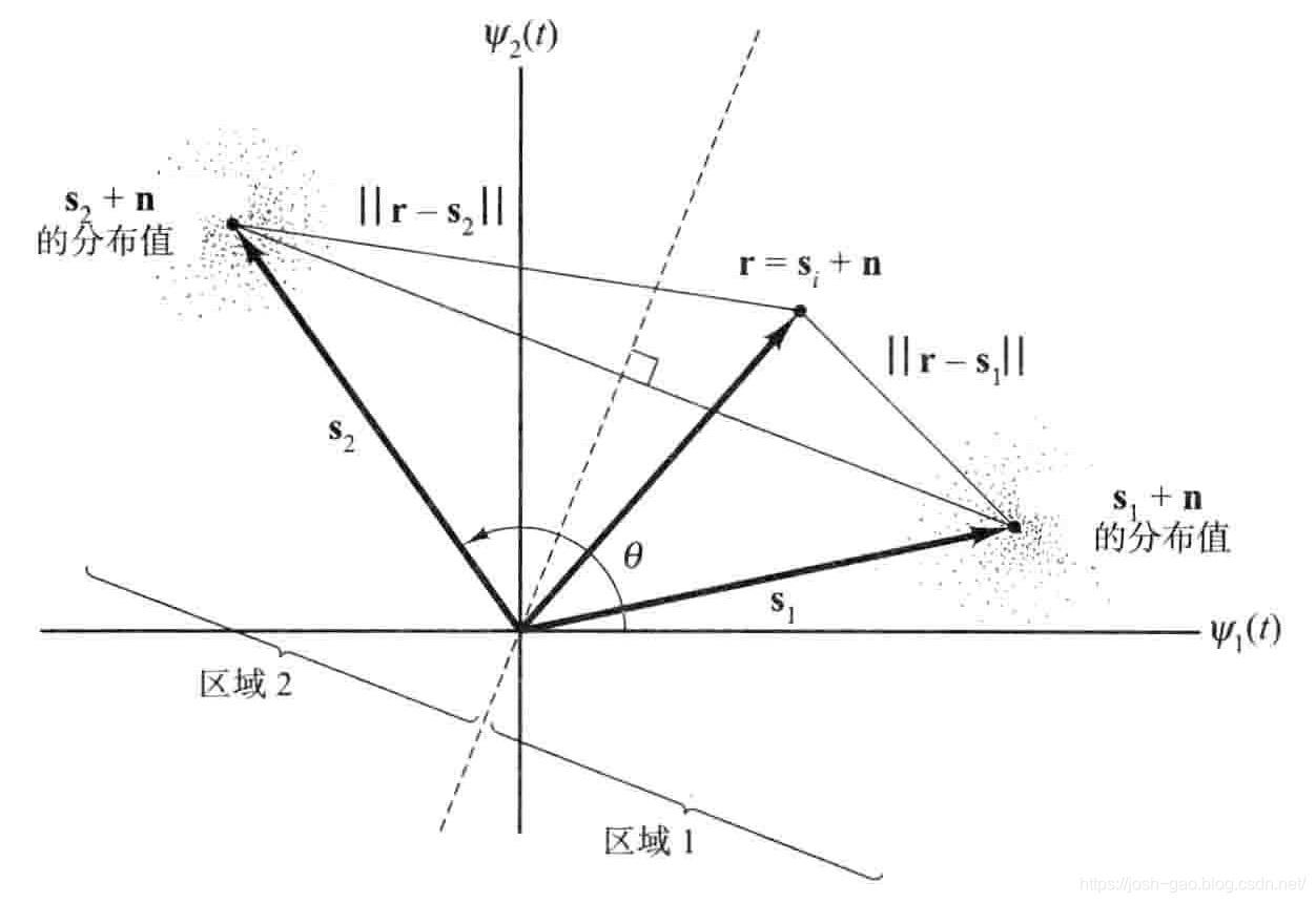 4.6-任意等幅矢量s1和s2的二进制信号空间