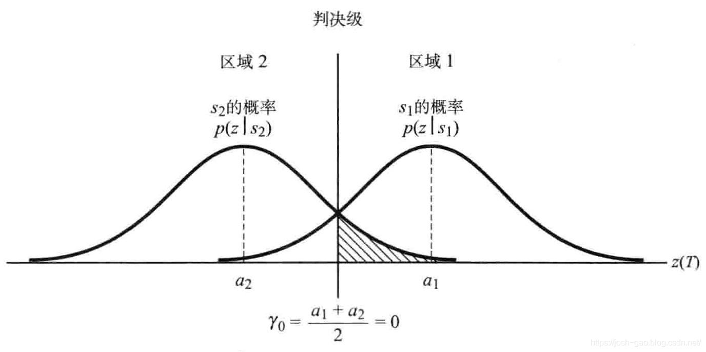 4.9-条件概率密度函数:p(zls1), p(z|s2)