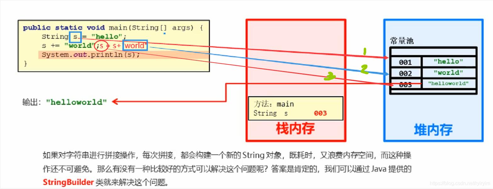 从零开始学JAVA-笔记汇总(三)插图(28)