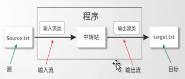 【编程系列】JAVA IO 详细总结