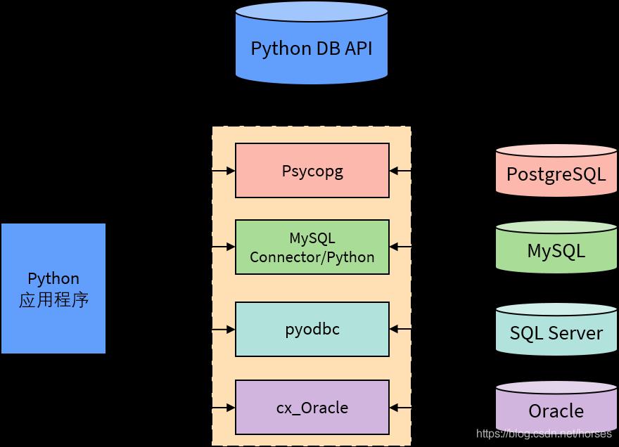 Python DB API