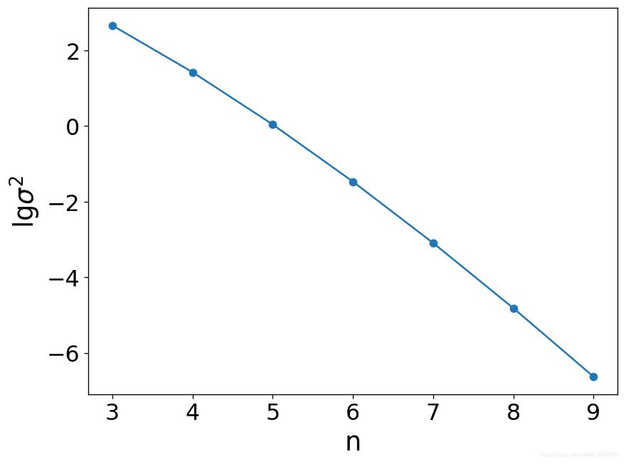多项式拟合方差随多项式次数的变化规律