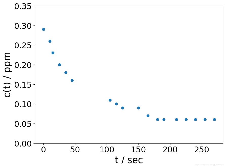 实验数据浓度变化