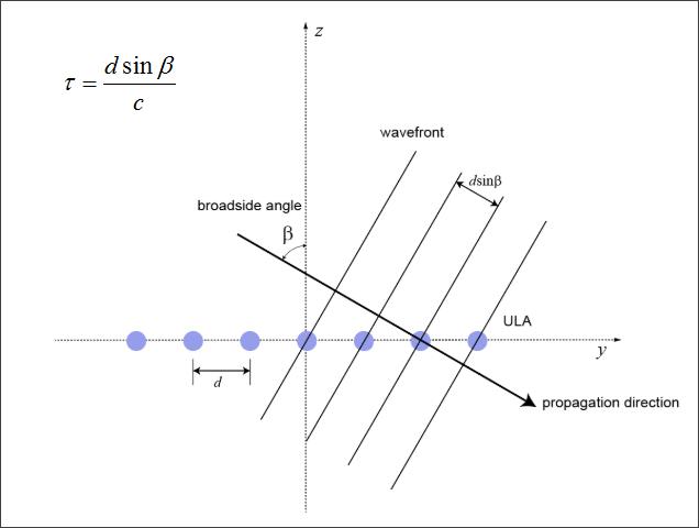 ▲ 声源方向与两个相距d的传感器之间的TDOA之间的关系