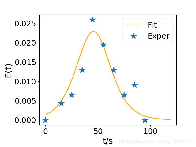停留时间分布密度函数
