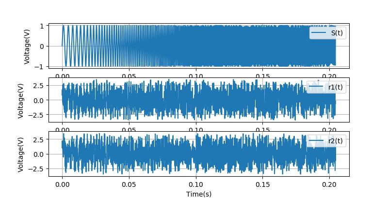 ▲ Chirp信号以及两个叠加有5倍幅值随机噪声的信号