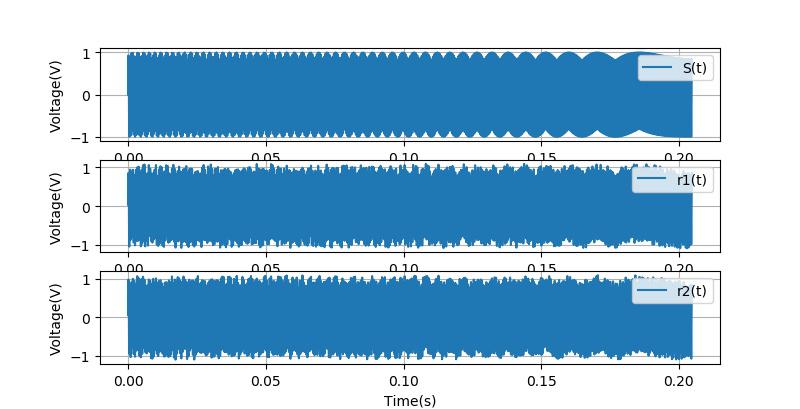▲ 频带宽度只有1900~2000Hz的Chirp信号及其带有噪声的版本
