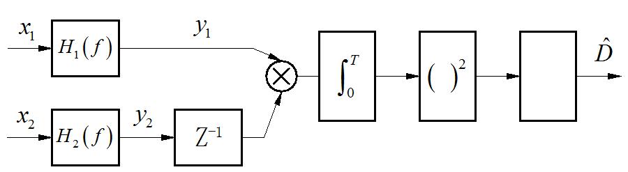 ▲ 对接收到的信号波形滤波、延迟、相乘、积分获得延迟参数