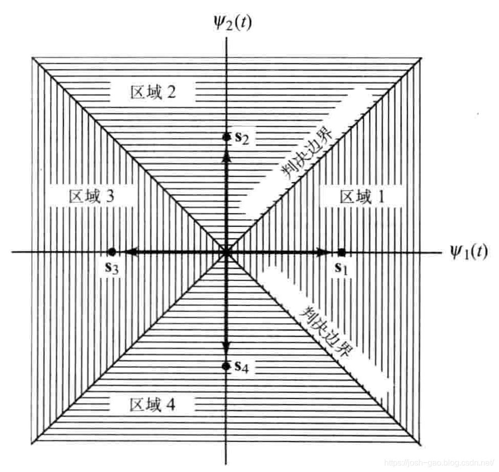 4.11-QPSK系统的信号空间及判决区域