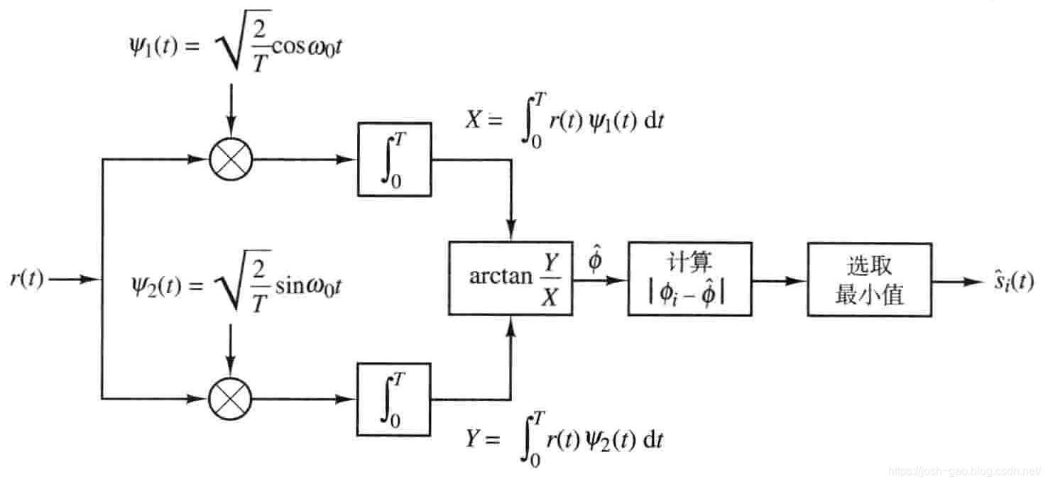 4.12-MPSK信号解调实现框图