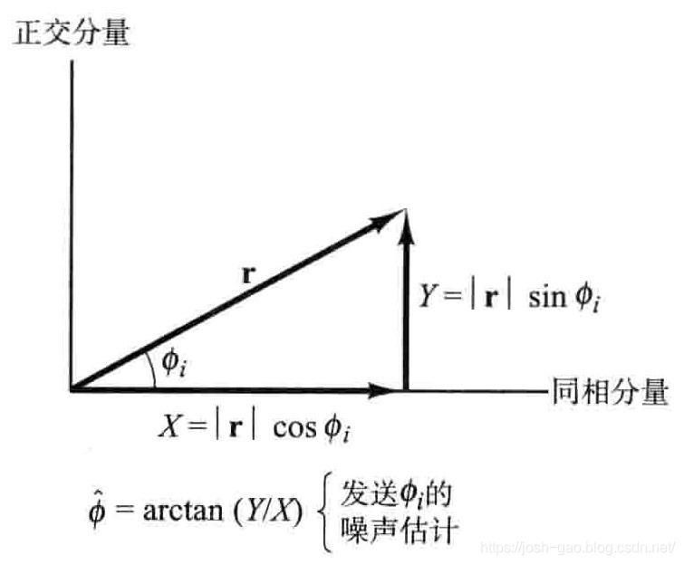 4.13-接收信号r的同相和正交分量