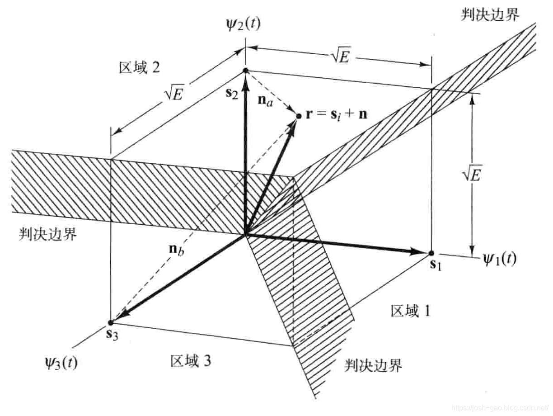 4.14-三进制FSK信号空间分割