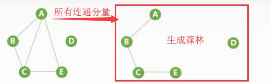学习数据结构--第五章:图(图的基本知识)