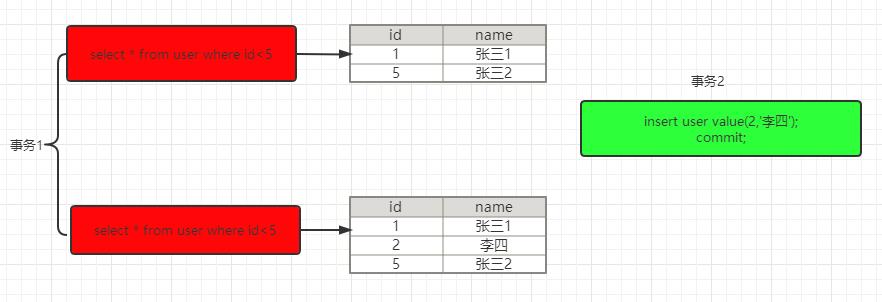 【MySQL系列4】深入分析MySQL中事务以及MVCC的实现原理