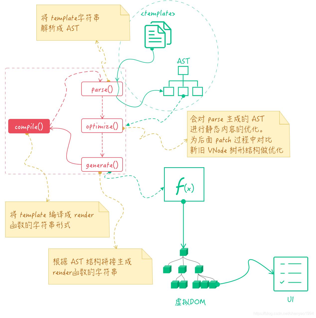[外链图片转存失败,源站可能有防盗链机制,建议将图片保存下来直接上传(img-ixiChz0h-1591539070385)(images/295cefd20485dd093f1ff9f2687bf38d)]