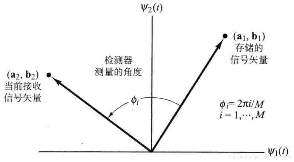 4.15-DPSK信号空间
