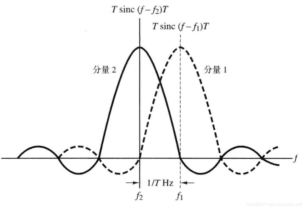 4.19-非相干正交 FSK 信号的最小频率间隔