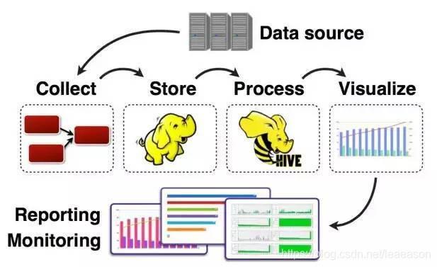 大数据平台与数据采集