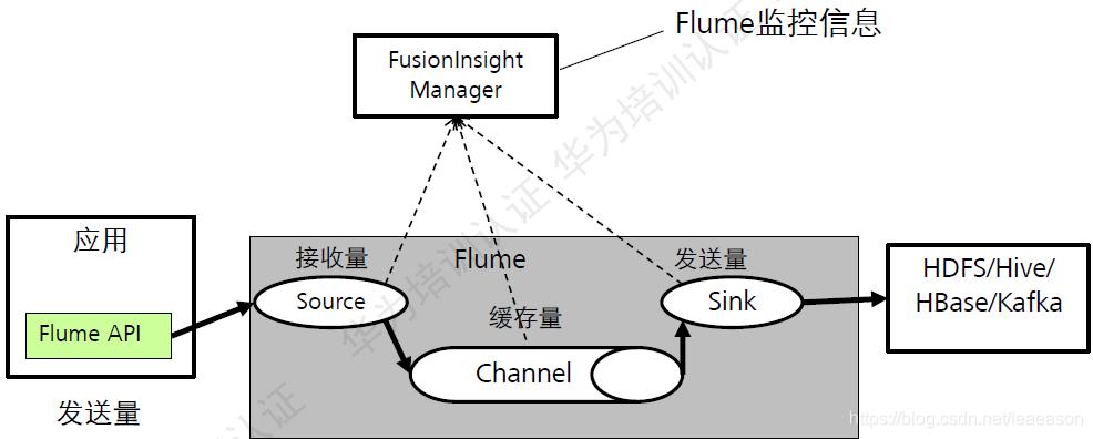 Flume数据监控