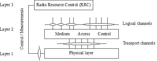 NB-IoT系列协议--3GPP--Release 15--TS 36.201--LTE物理层;一般的描述