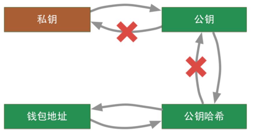区块链系列教程之:比特币的钱包与交易flydean的博客 程序那些事 -