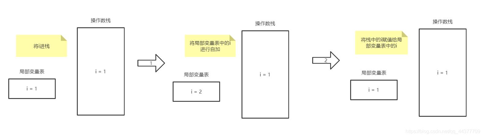 [外链图片转存失败,源站可能有防盗链机制,建议将图片保存下来直接上传(img-bLH5OxNN-1591687148749)(01_自增变量.assets/image-20200607104123111.png)]