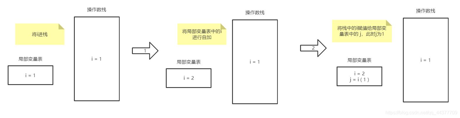 [外链图片转存失败,源站可能有防盗链机制,建议将图片保存下来直接上传(img-H6LTb9Ge-1591687148751)(01_自增变量.assets/image-20200607104936003.png)]