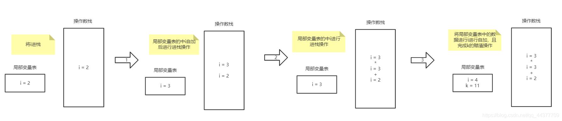 [外链图片转存失败,源站可能有防盗链机制,建议将图片保存下来直接上传(img-EOsOaSzt-1591687148753)(01_自增变量.assets/image-20200607110626891.png)]