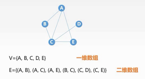 学习数据结构--第五章:图(图的存储方法)