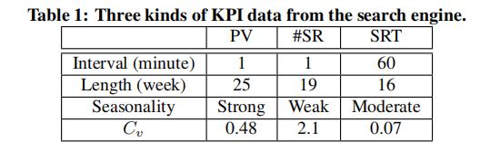 三种类型KPI的特征表