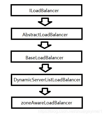 负载均衡器的继承实现关系