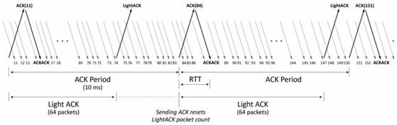 转载:SRT传输库评估报告(V1.0.0)