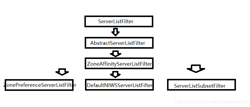 SeverListFilter接口实现类