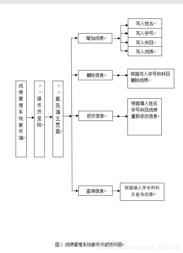 成绩管理系统服务功能结构图