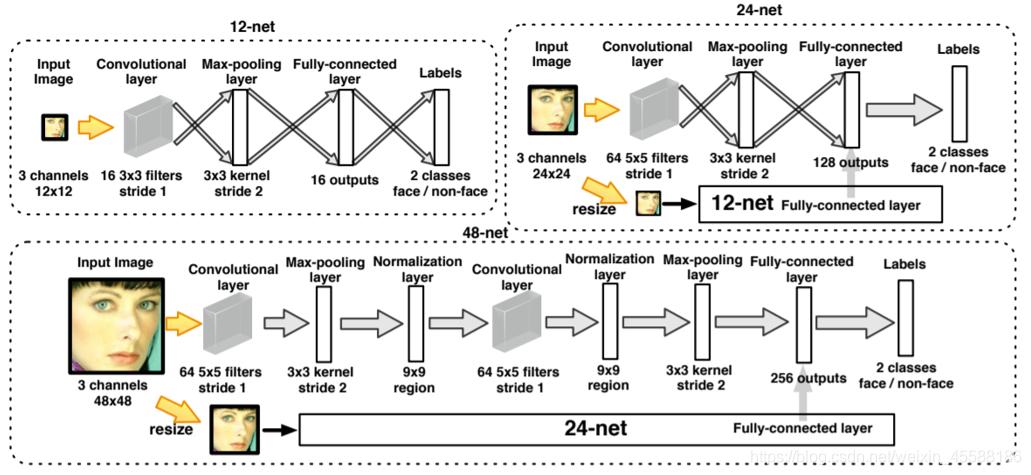 Haoxiang Li, Zhe Lin, Xiaohui Shen, Jonathan Brandt, Gang Hua. A convolutional neural network cascade for face detection. 2015, computer vision and pattern recognition