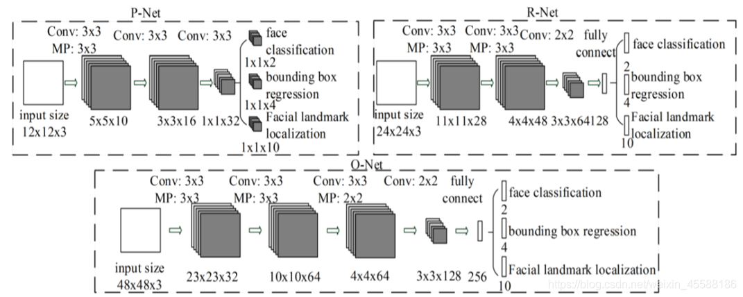 Kaipeng Zhan, Zhanpeng Zhang, Zhifeng L, Yu Qiao. Joint Face Detection and Alignment Using Multitask Cascaded Convolutional Networks. 2016, IEEE Signal Processing Letters.