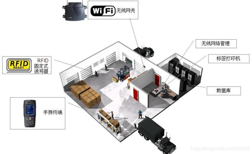 浅析RFID仓库管理系统的功能
