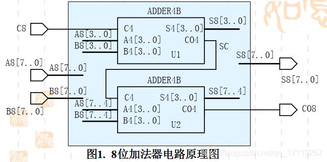 [外链图片转存失败,源站可能有防盗链机制,建议将图片保存下来直接上传(img-hE9dp1Oc-1591951738993)(G:\研究生\FPGA课程\笔记文档\rec\截图20200612161756.png)]