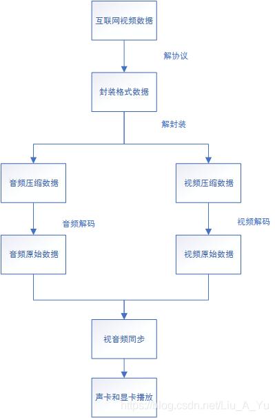 互联网视频数据播放流程图(原图来自雷神博客)