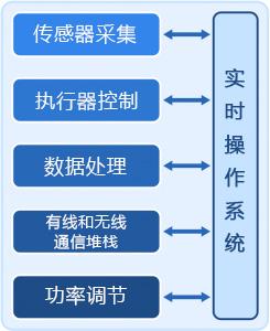 物联网设备软件架构.jpg