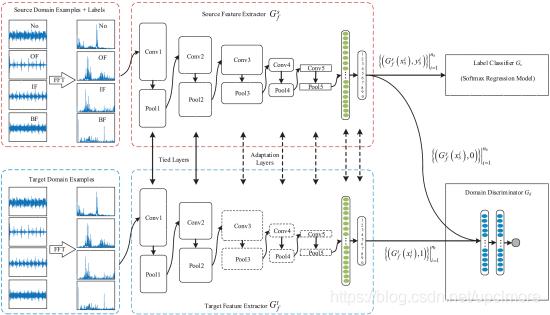 图13。对抗性自适应一维CNN(A2CNN)的体系结构[76]。