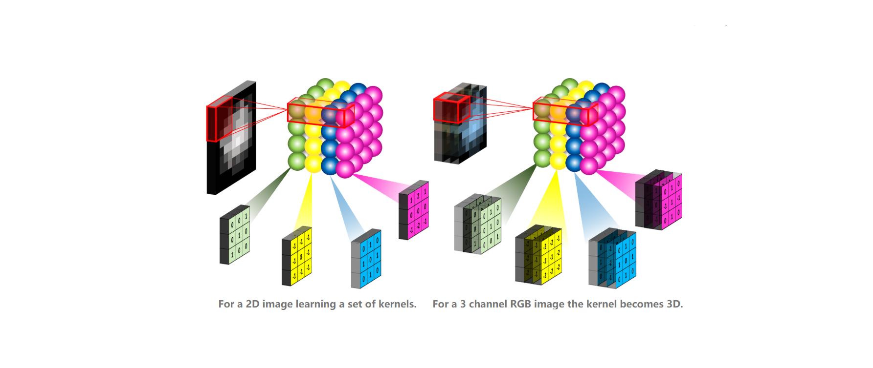 TensorFlow2.1入门学习笔记(12)——卷积神经网络
