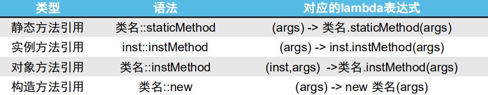 方法引用的分类