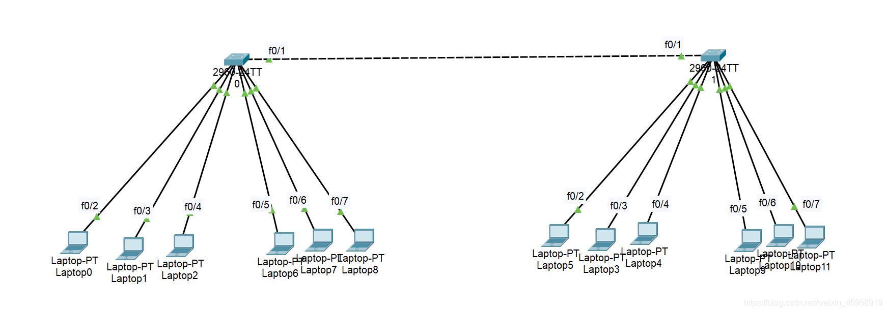一个简单的VLAN划分,将终端0-2和9-11划分为 vanl 1 ,其余的划分为vlan 2