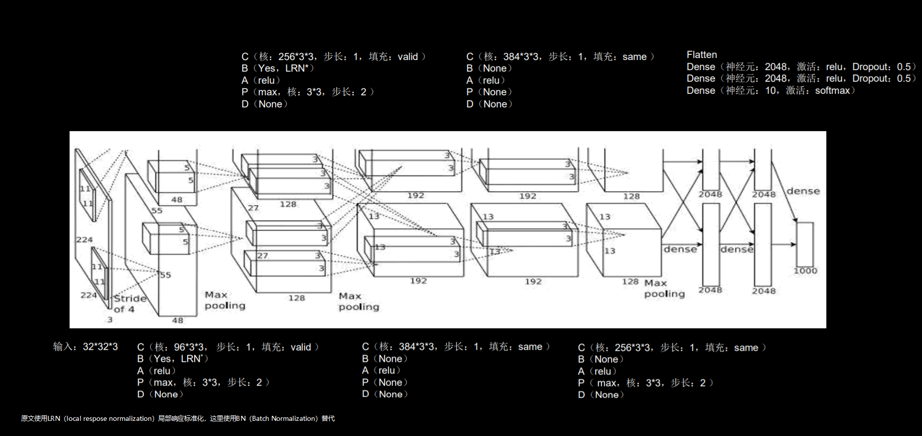 TensorFlow2.1入门学习笔记(13)——卷积神经网络LeNet, AlexNet, VGGNet示例