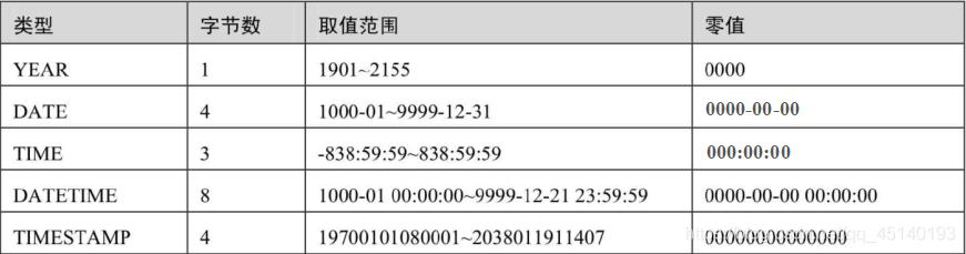 日期和时间类型