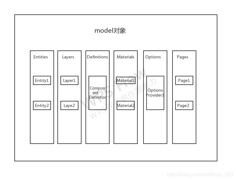 model对象容器
