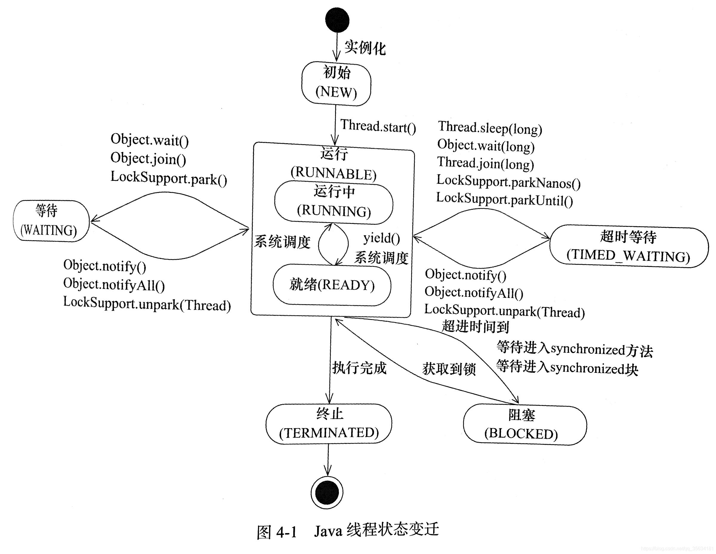 线程的中断优先和原理_计算机组成原理中断